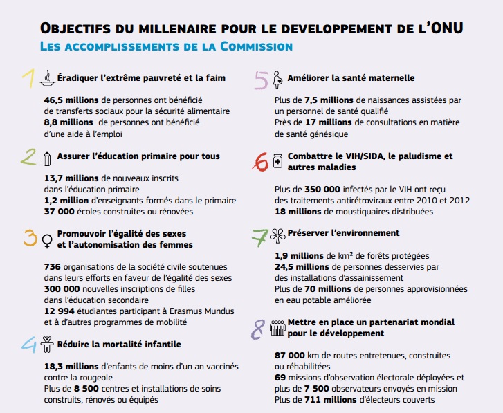 Objectifs millénaire ONU